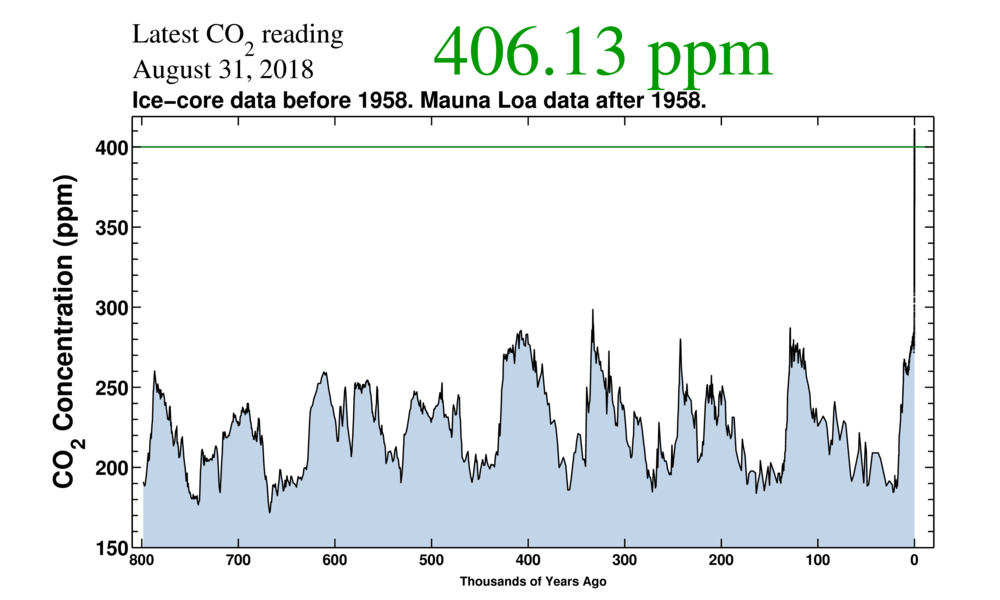 800,000 year Keeling Curve